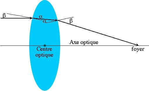 Foyer Lentille Plan Convexe : Oeil