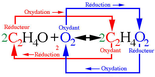an introduction to the definition of redox equations With the help of various examples of redox reactions mentioned in this article,  students  when students are introduced to chemical reactions, they are made to .